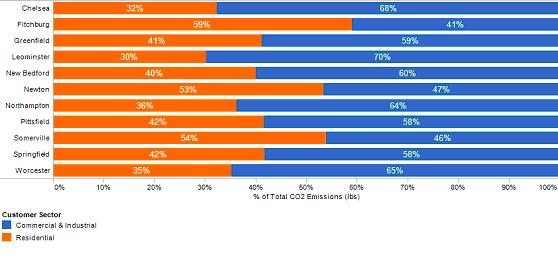 Electric and Gas Emissions by Sector - Graph